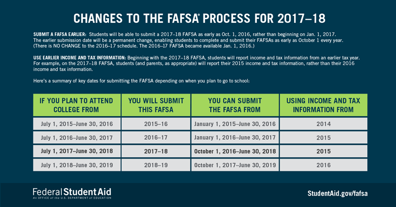 2017-18-fafsa-process-changes